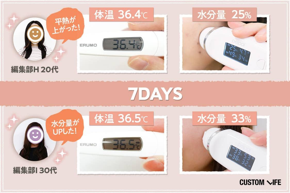 編集部員2名の体温と水分量の計測結果7日目