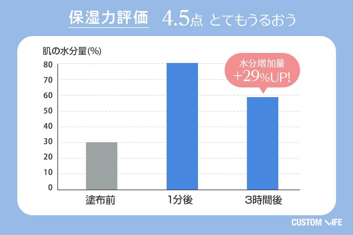 保湿力評価4.5 とてもうるおう 水分増加量+29%