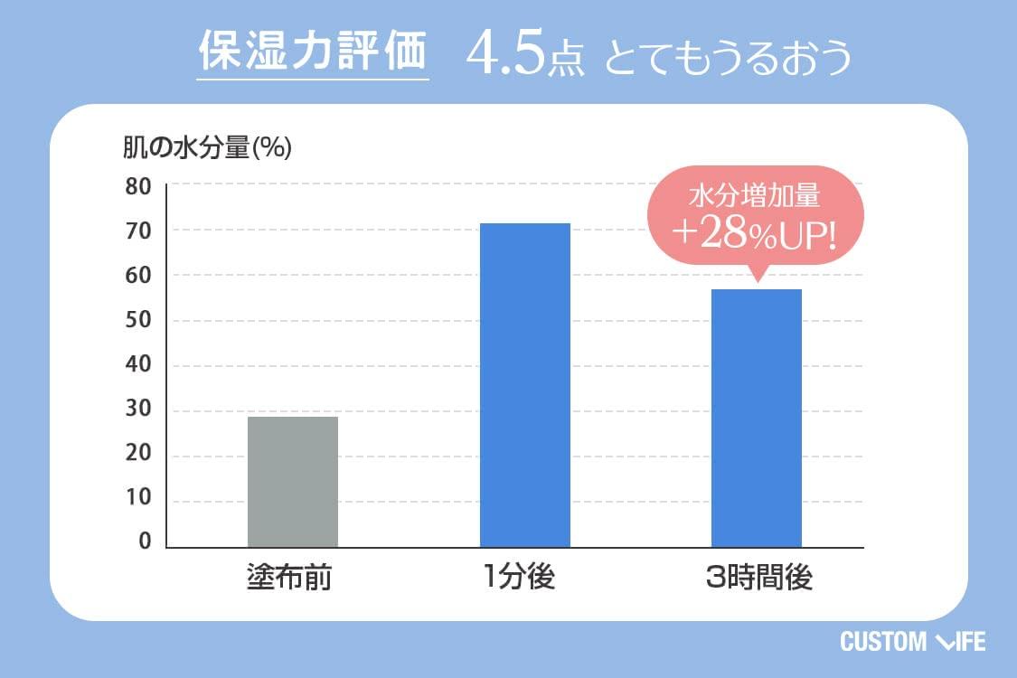 保湿力評価4.5 とてもうるおう 水分増加量+28%UP