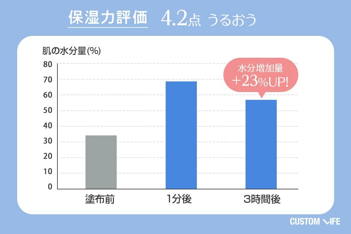 保湿力評価4.2 うるおう 水分増加量+23%UP