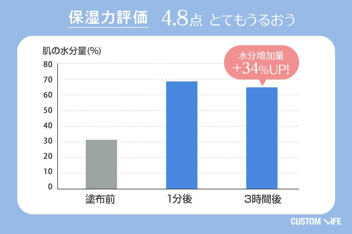 保湿力評価4.8 とてもうるおう 水分増加量+34%UP