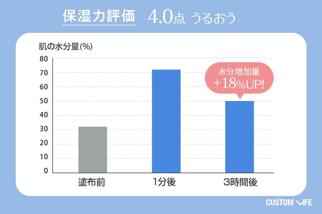 保湿力評価4.0 うるおう 水分増加量+18%UP