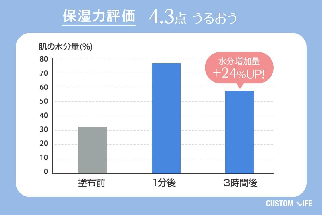 保湿力評価4.3 うるおう 水分増加量+24%UP
