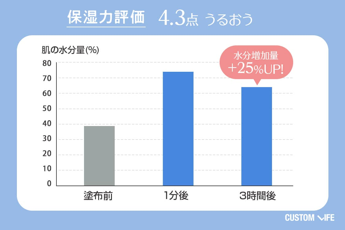 保湿力評価4.3 うるおう 水分増加量+25%