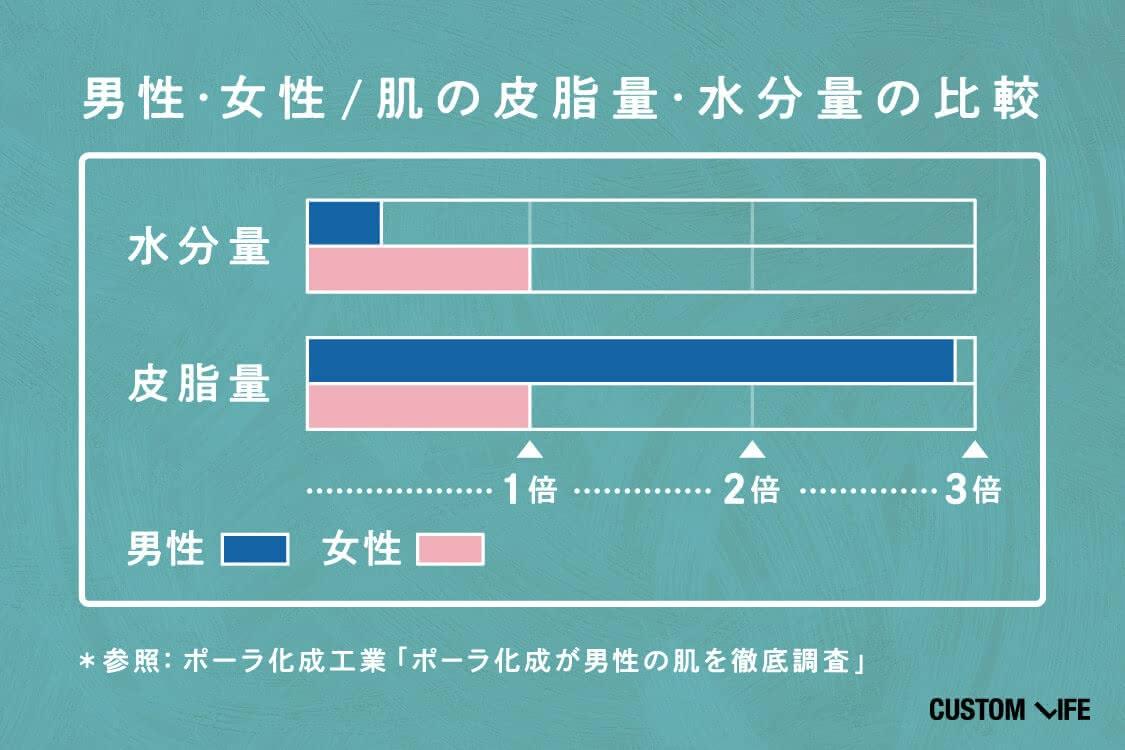 男性・女性/肌の皮脂量・水分量の比較