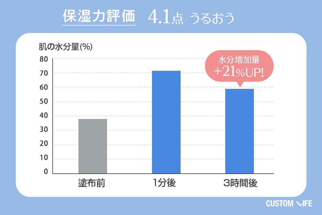 保湿力評価4.1 うるおう 水分増加量+21%UP